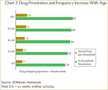 Prescription drugs are changing the way America ages.