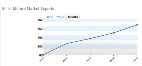 Mature Market Experts blog traffic continues to climb!