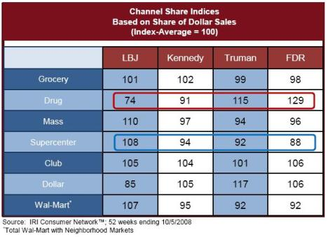 channel-share mature market