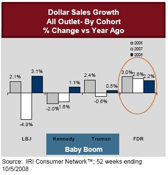 dollar-sales-growth mature market
