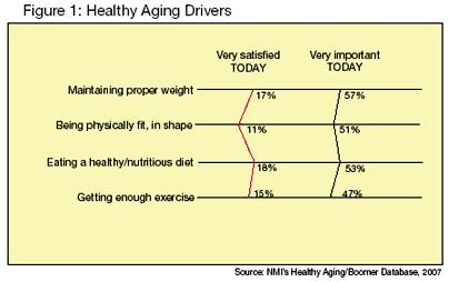 healthy-aging-drivers mature market experts